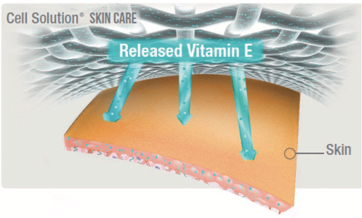 Skin Care released Vitamin E