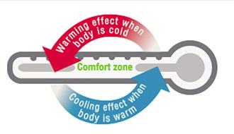 Comfort chart clima fibre 2,3
